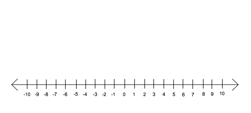 ... an integer is a number to the left or right of zero on a number line
